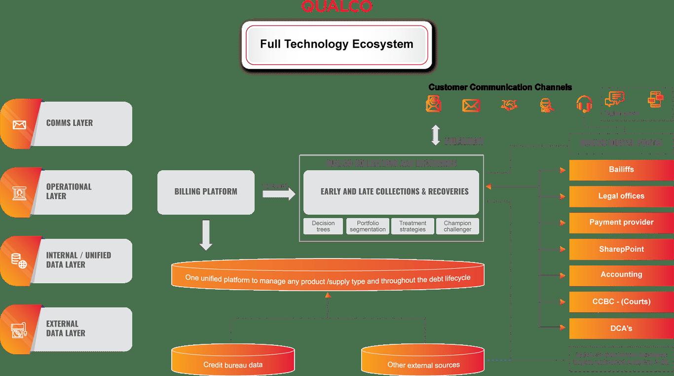 Full technology Ecosystem