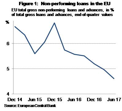 Non performing loans in the EU