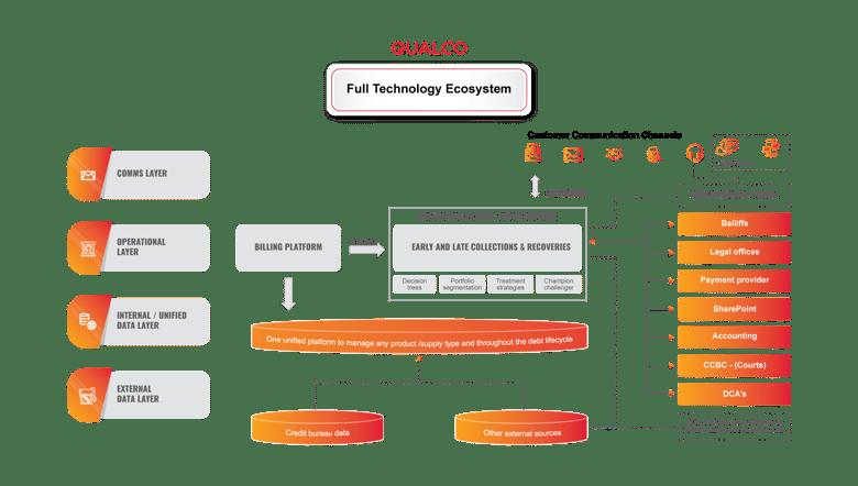 Qualco-Utilities-Campaign-diagram